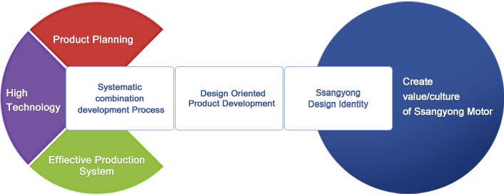 Strategy for Design Management